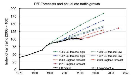 UK car traffic growth forecasts