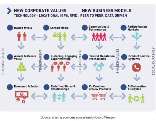 corporate values - business models - diagram