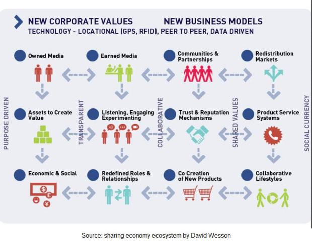 corporate values - business models - diagram
