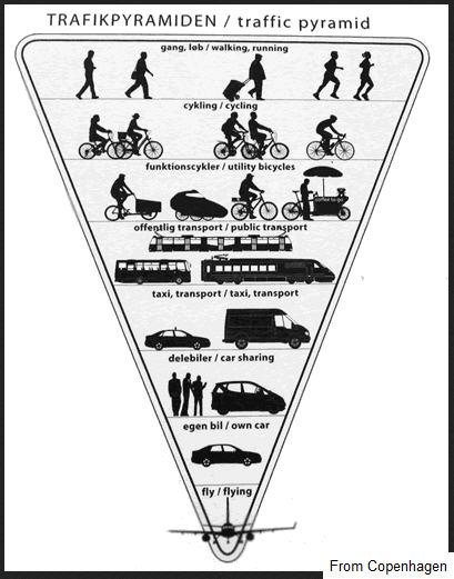 green transportation pyramid - Copenhagen bw