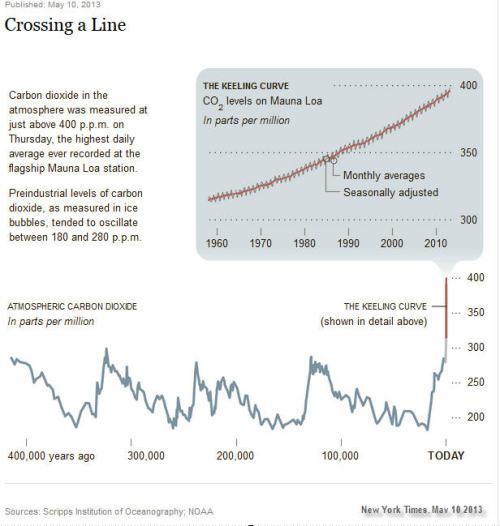keeting curve -2