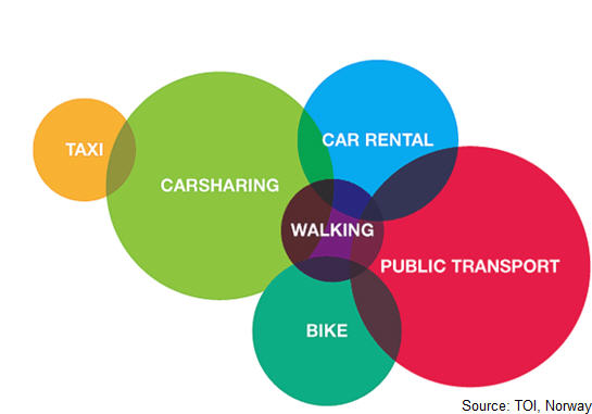 Carsharing diagram NOrway