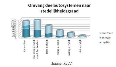 Carsharing on the rise in the Netherlands (Act 3) (5/6)