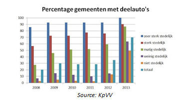 Carsharing on the rise in the Netherlands (Act 3) (6/6)