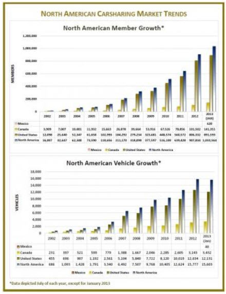north american carsharing trends 2013 network dispatches