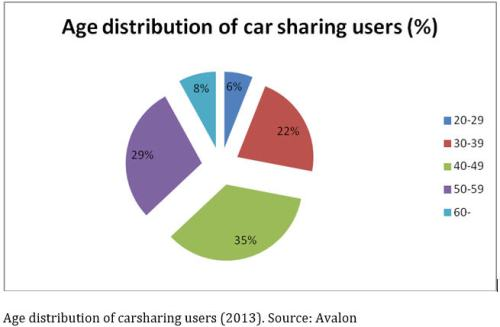 hungary carsharing age of users