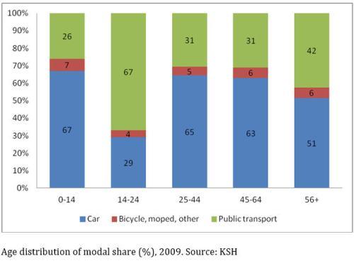 Hungary modal - age split