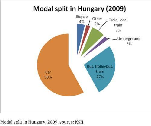 Hungary modal split