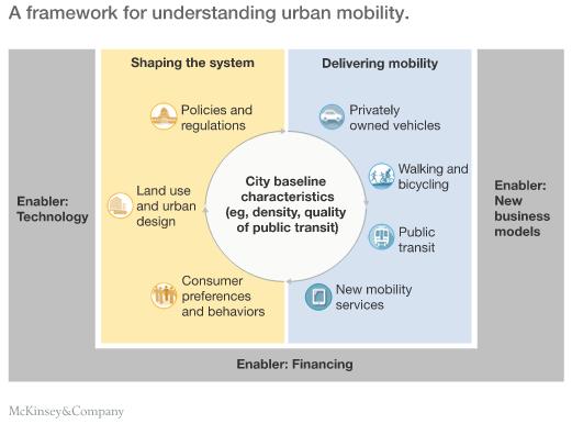 McKinsey graphic - Framework for understanding urban mobility
