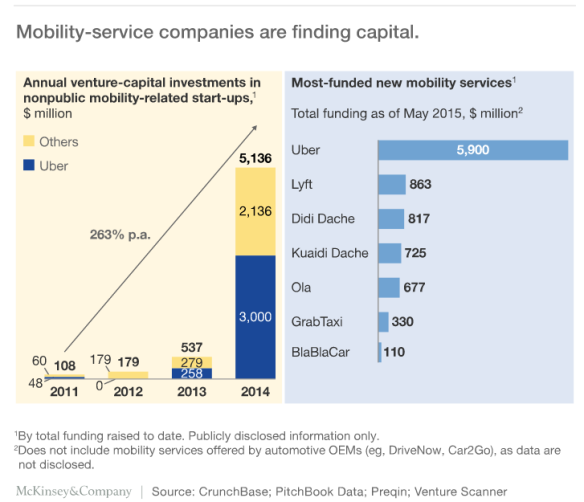 McKinsey graphic - Mobiity services finding capital