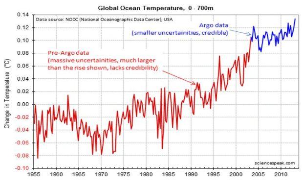 ayres-global-ocean-temperature-change