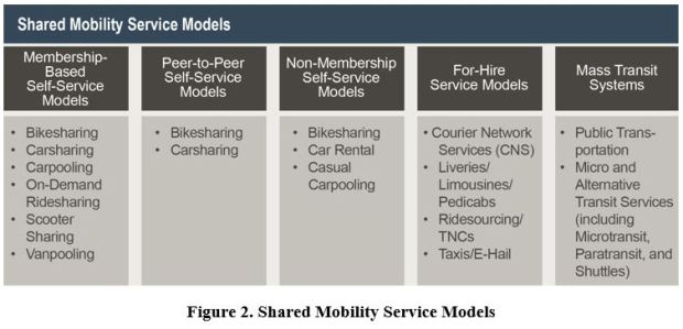 shared-mobility-primer-chart-mobility-service-models