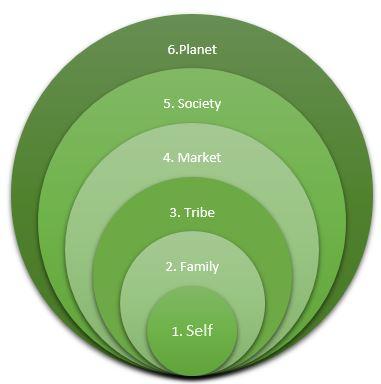 6-circles-stacked-venn-https-support-office-com-en-us-article-create-a-venn-diagram
